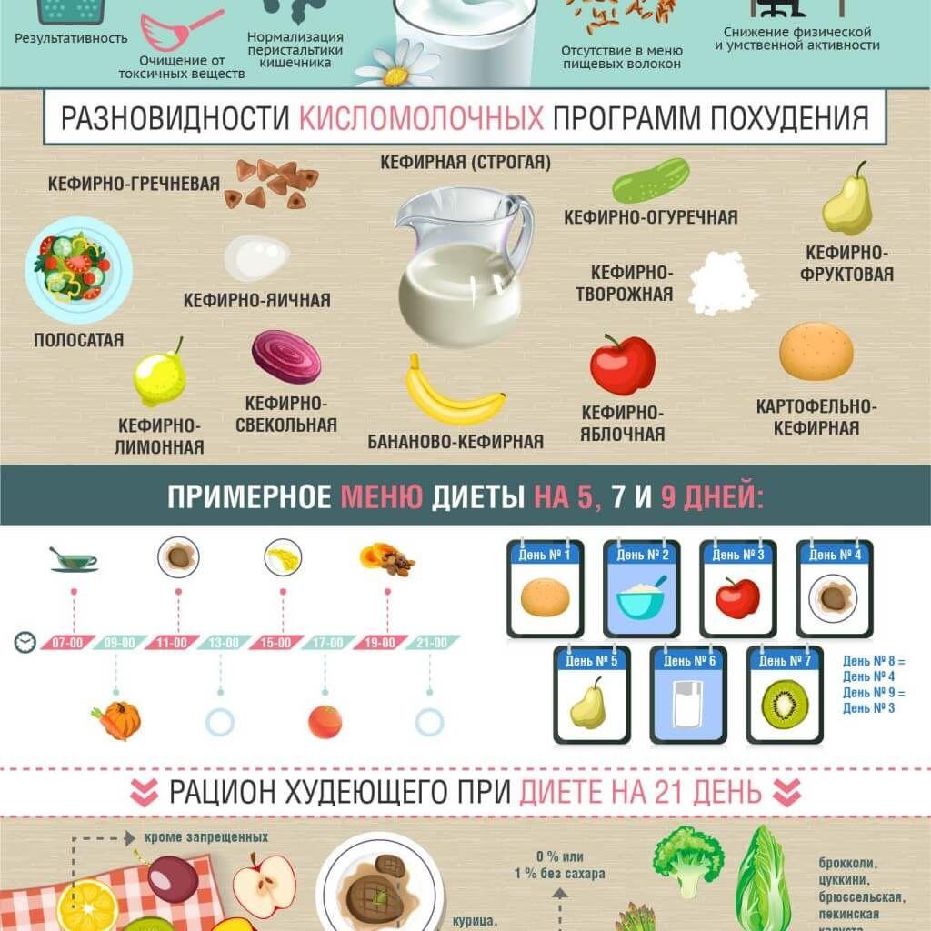10 дней кефирной диеты