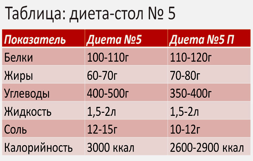 Диета 5а Таблица.