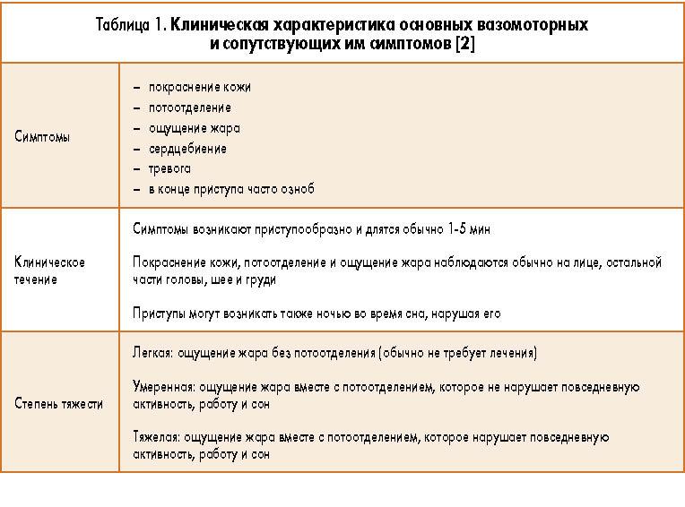 Климактерический синдром: симптомы, признаки, лечение