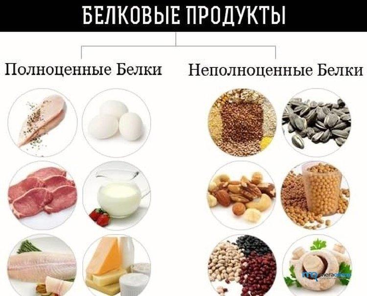 Высокобелковая диета для набора