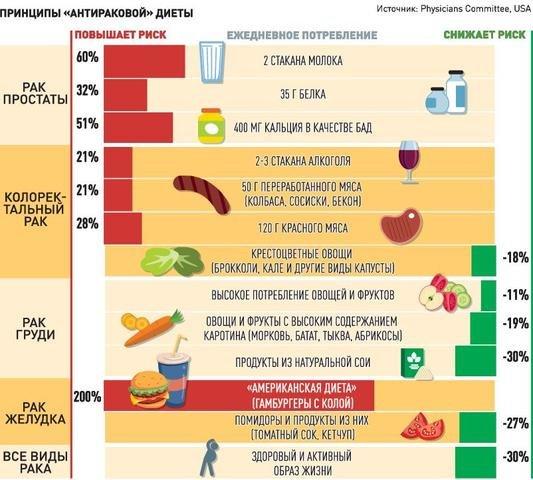 Диета при раке простаты: полезные и запрещенные продукты