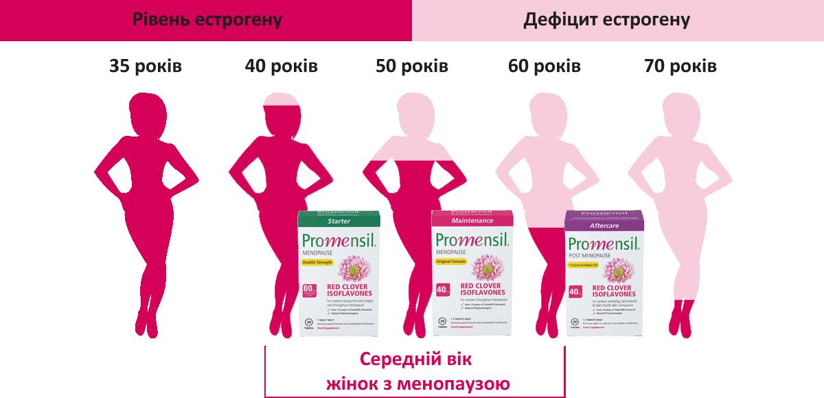 Симптомы менопаузы, о которых полезно знать не только женщине