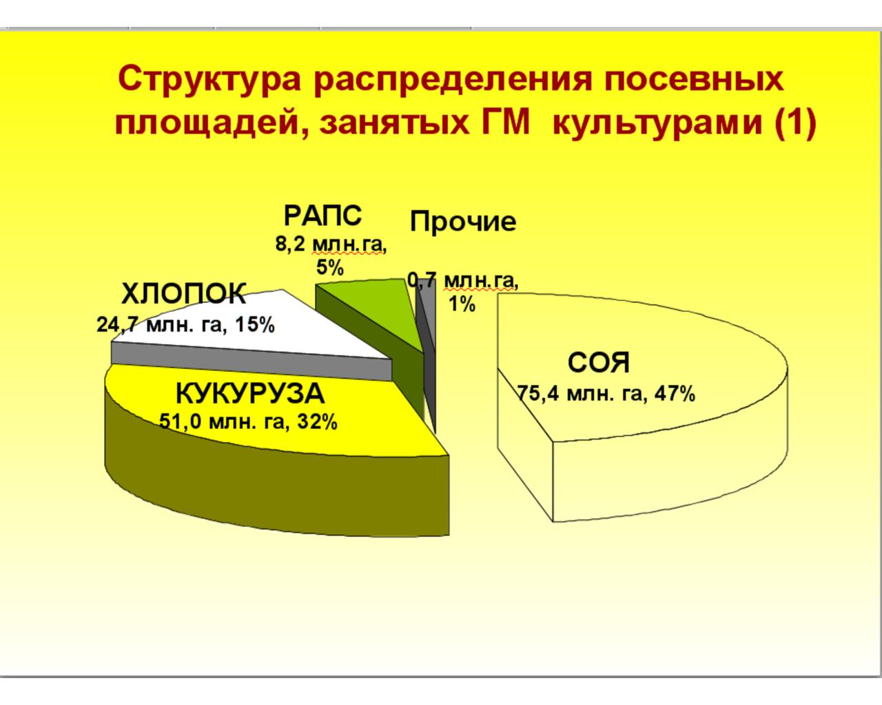 Будущее генной инженерии ближе, чем вы думаете - hi-news.ru