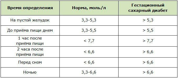 Уровень сахара в крови: норма, допустимая у взрослых натощак