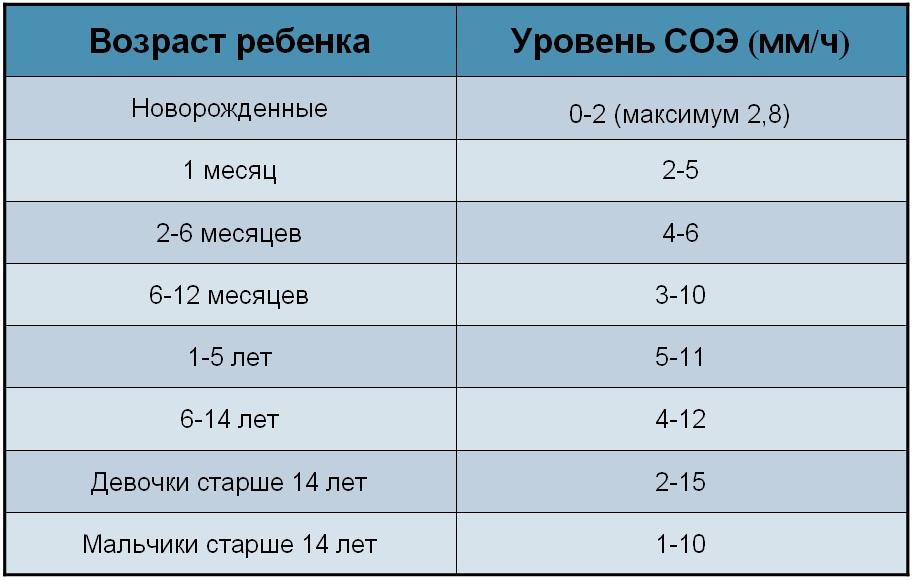 Причины повышенной соэ и восстановление уровня