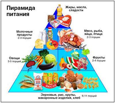 Правильное питание при повышенном давлении: какая диета при гипертонической болезни рекомендована врачами