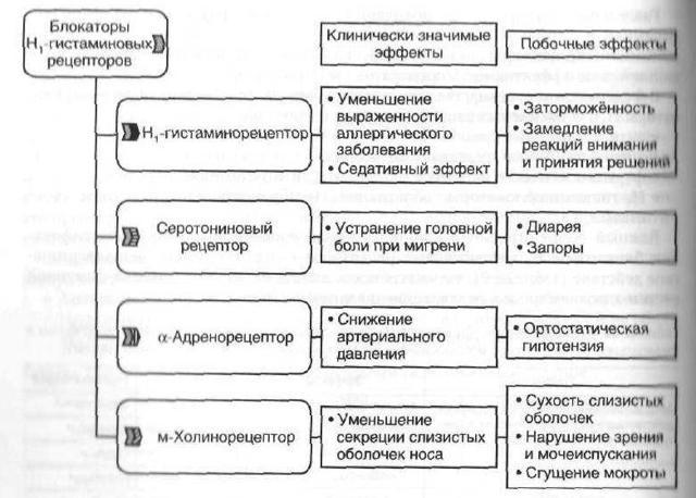От чего помогает кларитин: инструкция по применению