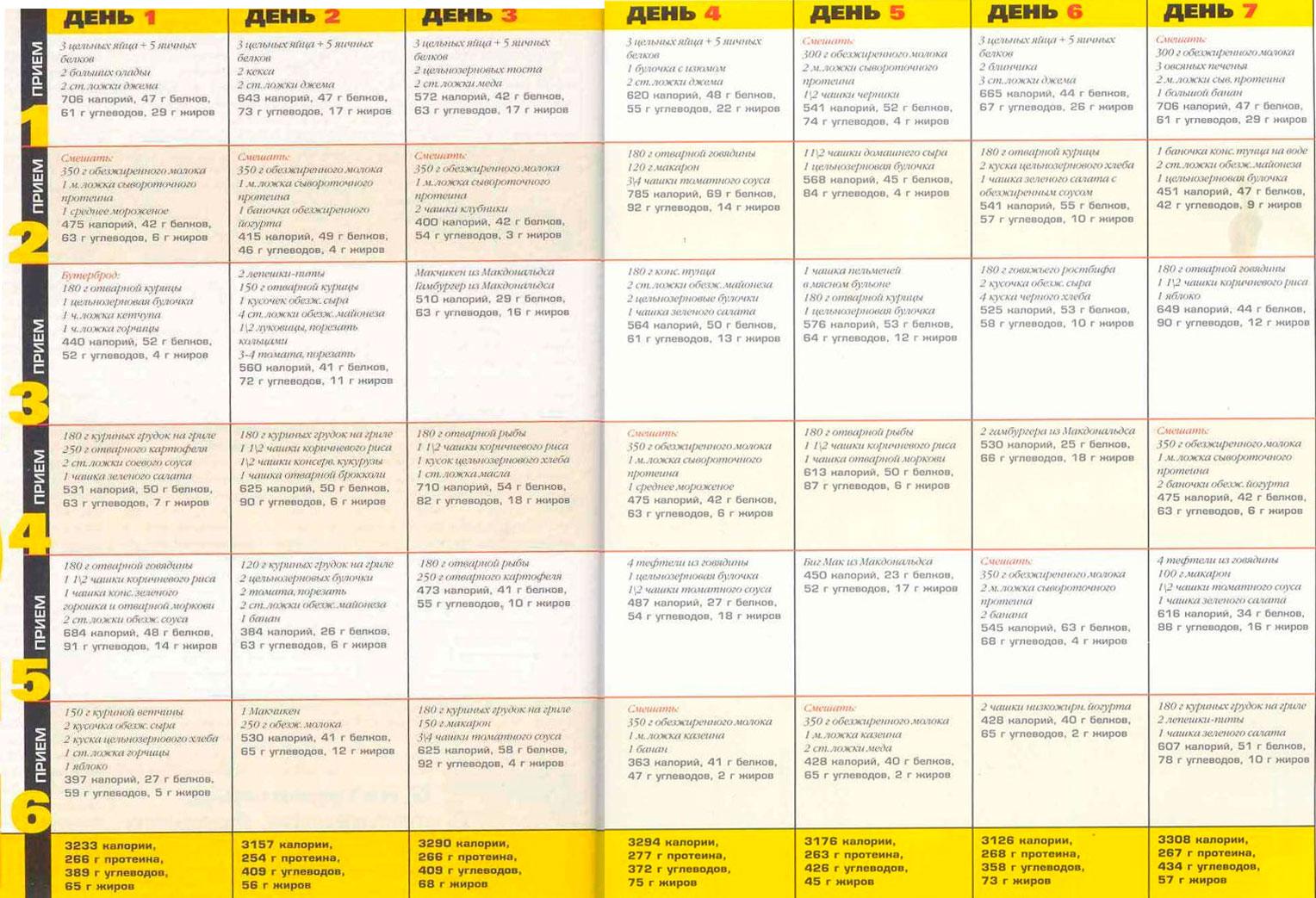 Примеры меню для похудения мужчин