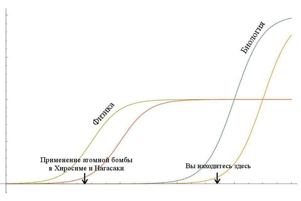 Удивительные результаты генной инженерии ≪ scisne?