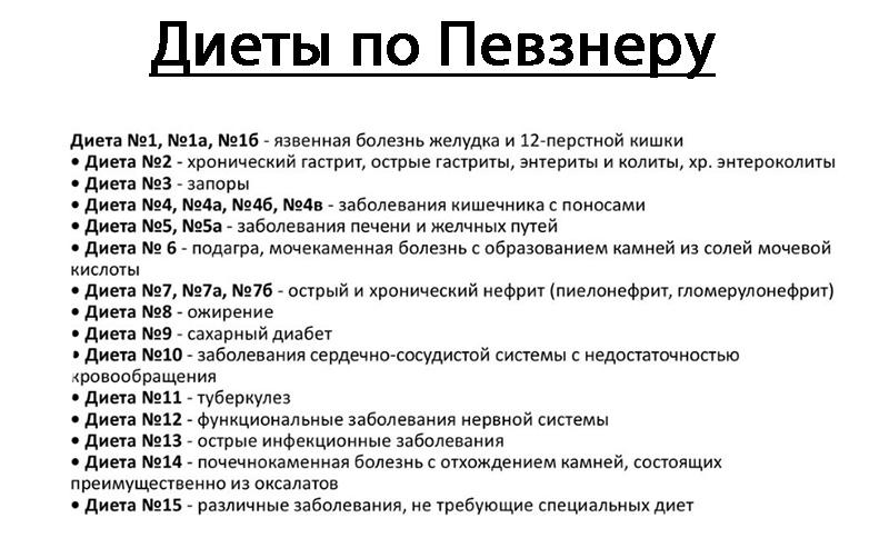 Диета Номер 5 И 9