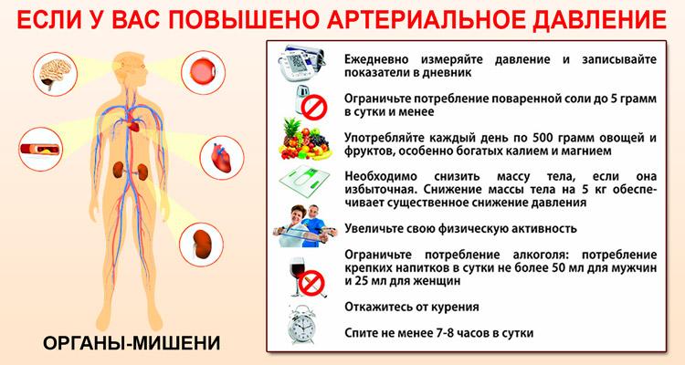 Норма давления и пульса по возрастам таблица