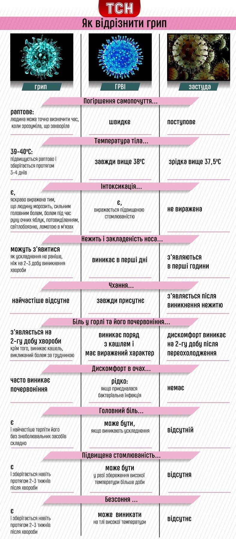 Как отличить коронавирус от простуды и гриппа? - hi-news.ru