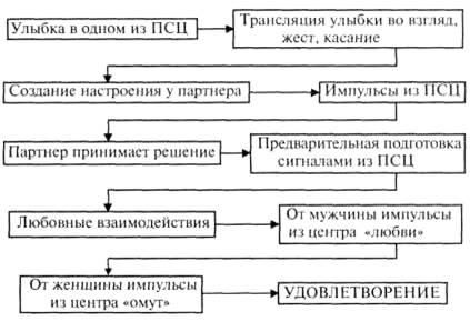 Преждевременная эякуляция (раннее семяизвержение)