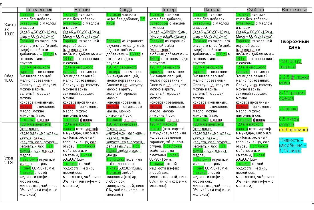 Гипохолестериновая диета: таблица продуктов, рецепты блюд, меню на неделю, на месяц, по дням в домашних условиях