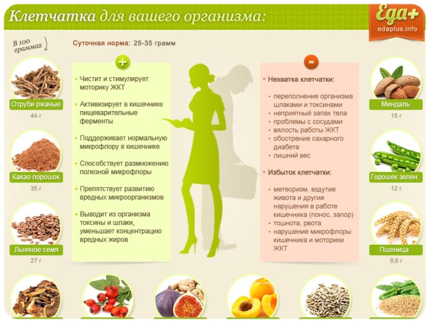 Диета на клетчатке для похудения