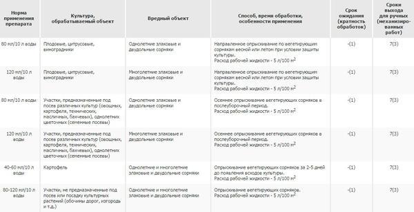 Глиформин: инструкция по применению, аналоги, цена, отзывы