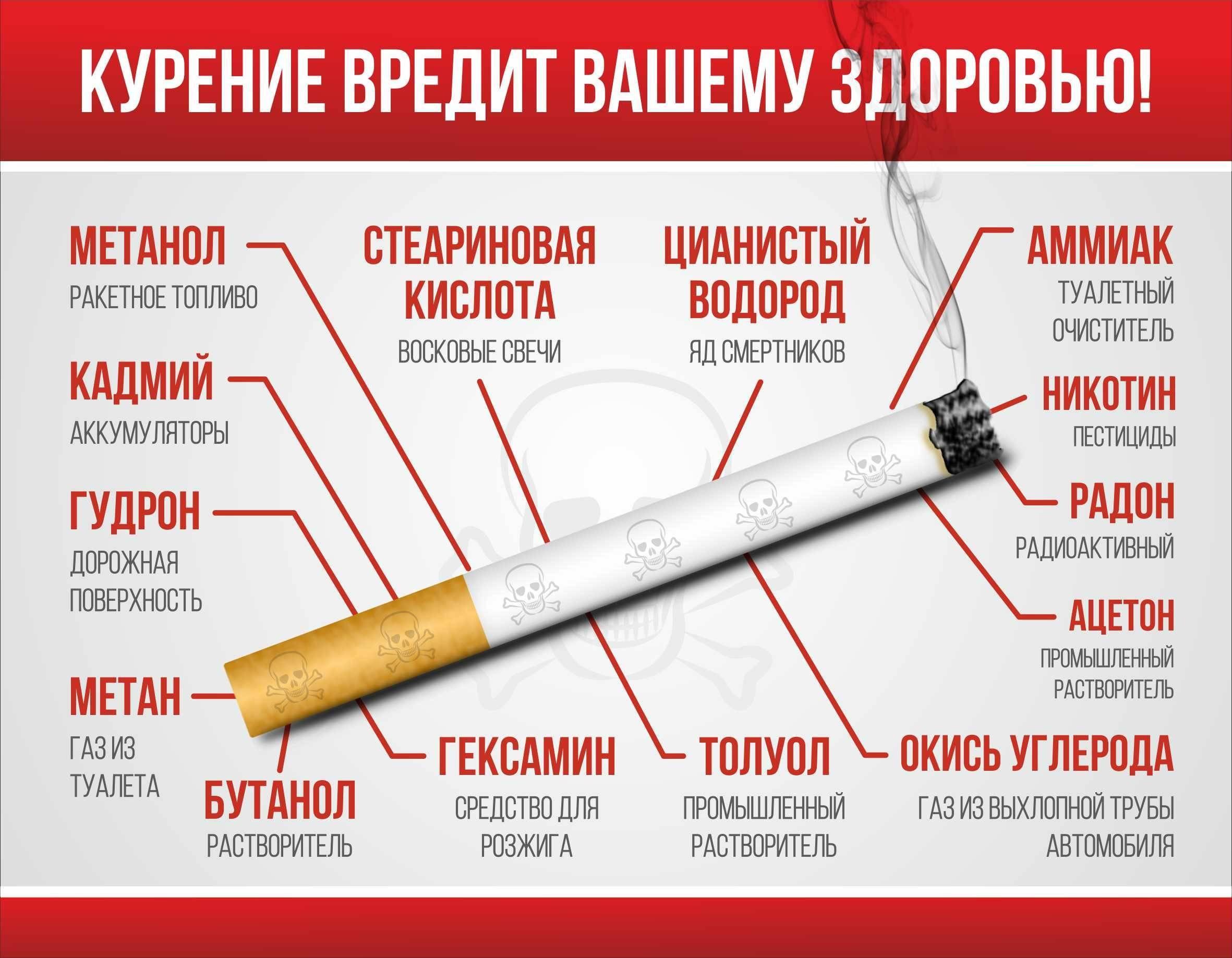 Стоит ли курить при бронхите