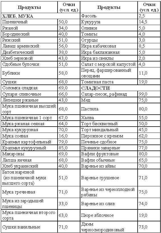 Кремлевская диета: меню для простых работающих людей на первые две недели