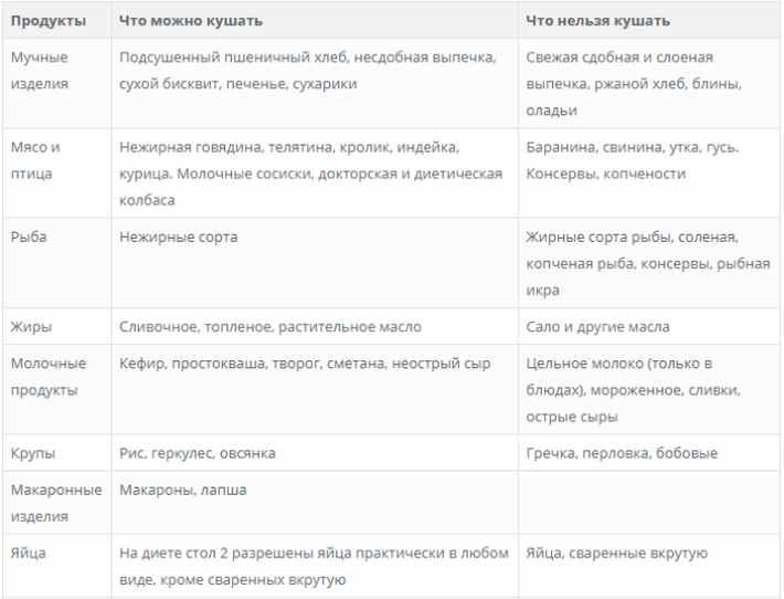 Гастроэнтерология Список Диета.