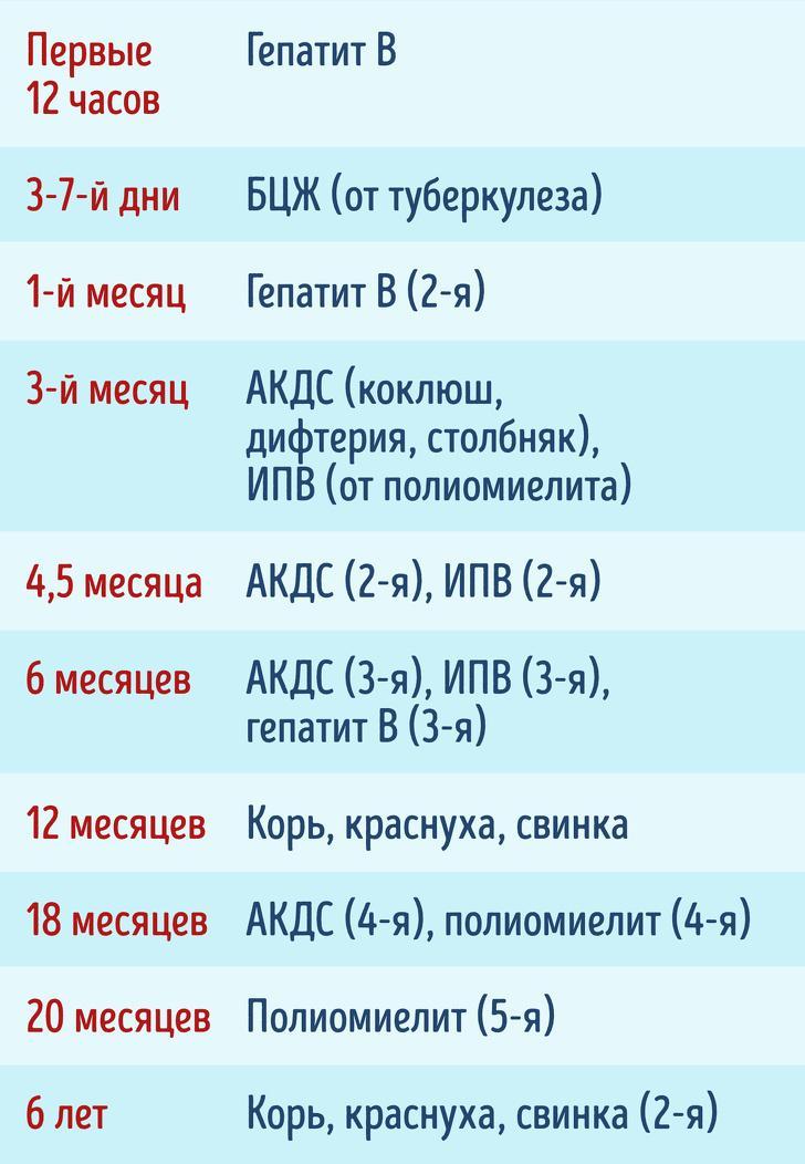 От каких недугов нужно привить ребенка: список и график обязательных прививок в россии