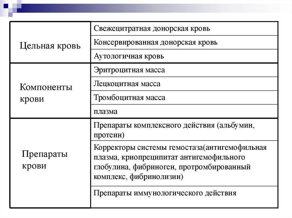 Показания для переливания компонентов крови