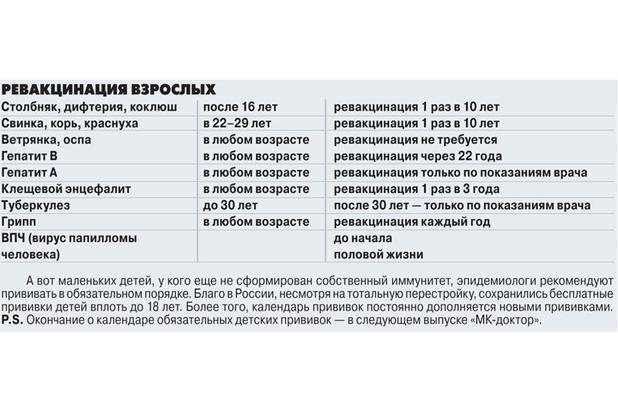 Календарь прививок для детей. таблица прививок до года