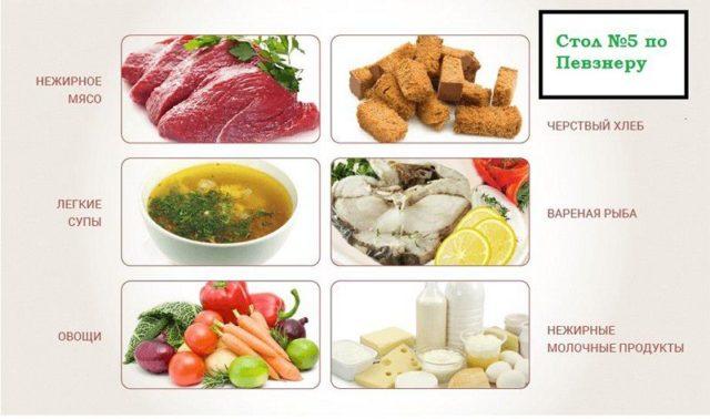 Лечебная диета. стол № 12 по певзнеру. продукты, меню