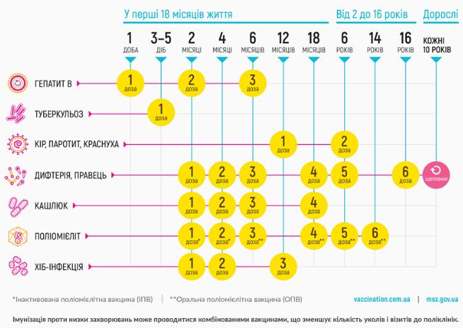 В каком возрасте делают манту детям: график, прививка и реакция, до какого возраста делается, когда нужно ставить ребенку
