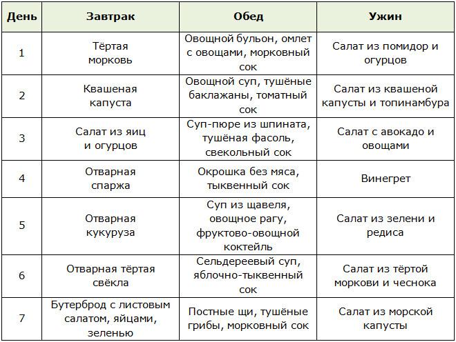Расписание Овощной Диеты.