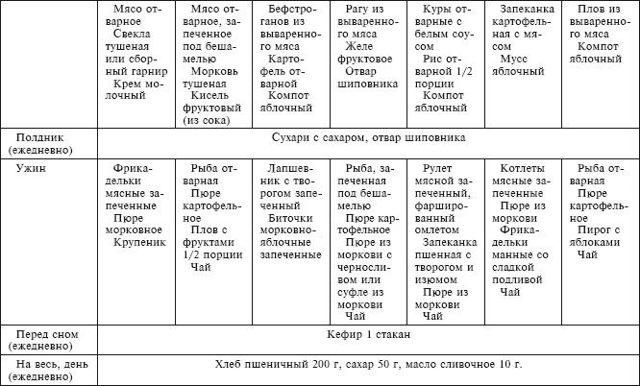 Диета при приеме варфарина в виде таблицы: список запрещенных продуктов