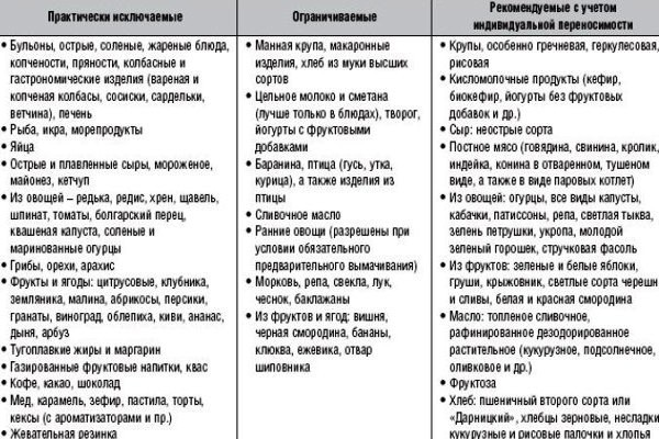 Диета гипоаллергенная при себорейном дерматите