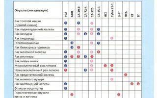 Как меняются показатели анализа крови при туберкулезе?