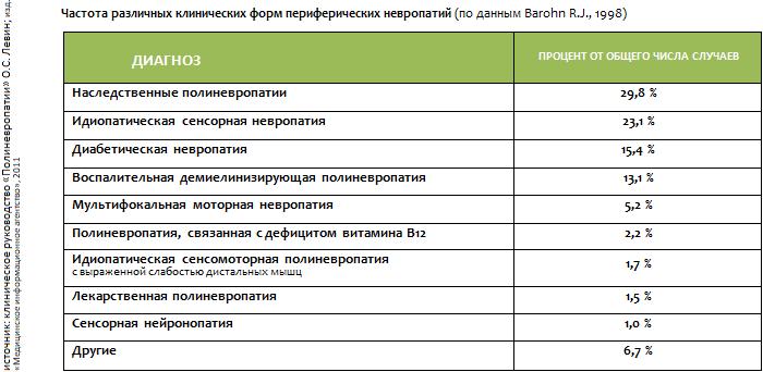 Невральная амиотрофия шарко-мари-тута - медицинский справочникмедицинский справочник