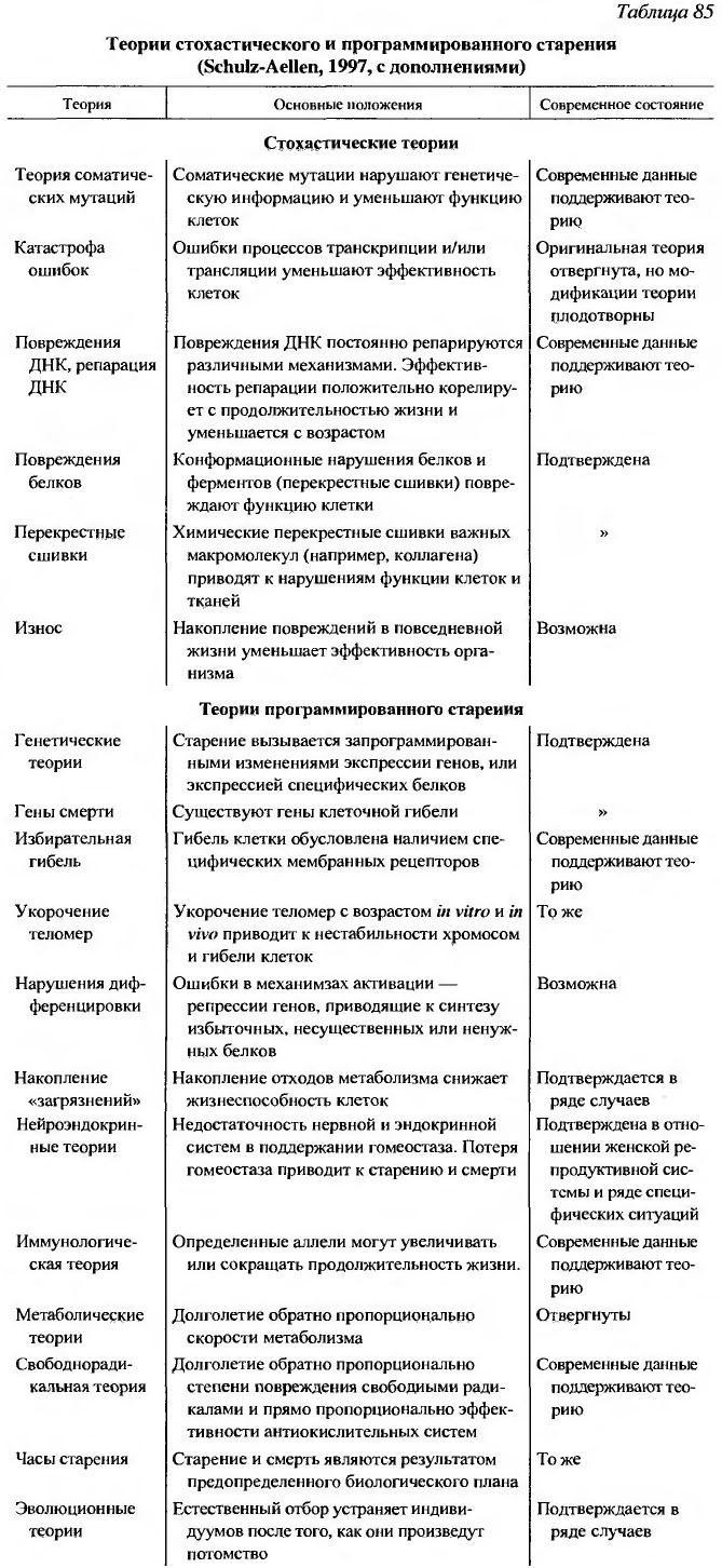 Теории старения - moikompas.ru