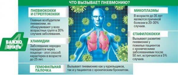 Реабилитация и восстановление после пневмонии у взрослых