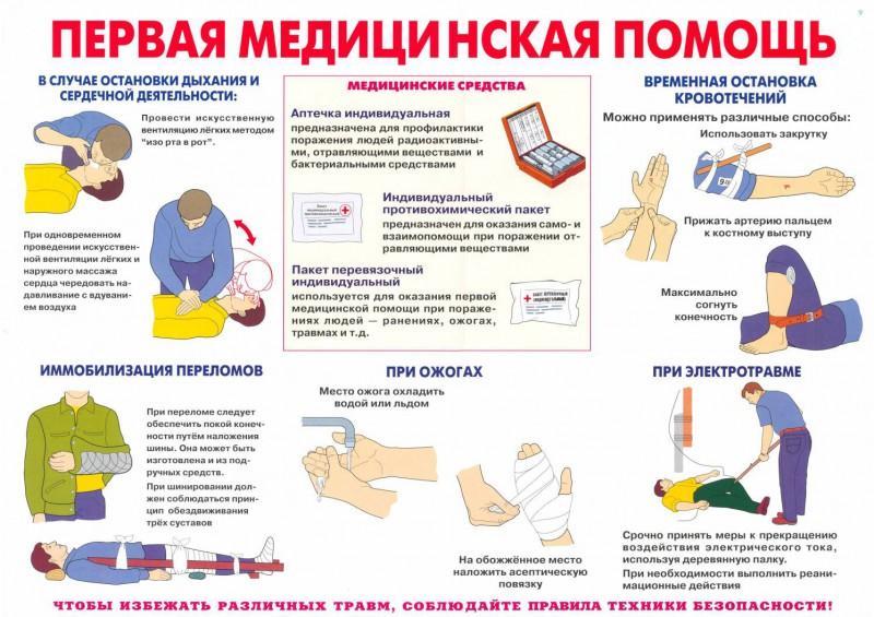 Потеря сознания: причины, диагностика заболеваний, первая помощь при обмороке.
