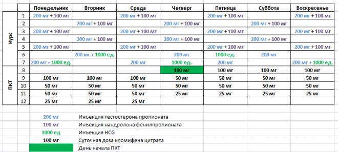 Мастерон (дростанолон энантат и пропионат) — sportwiki энциклопедия