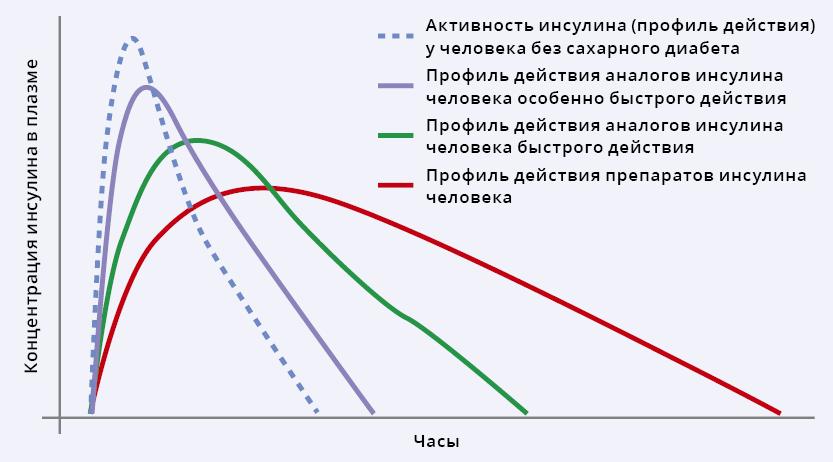 Причины повышенного инсулина в крови