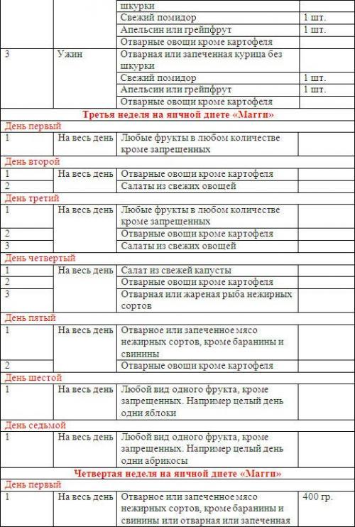 Диета магги: меню на 2 недели в удобных таблицах, общие принципы оригинального яичного рациона на 14 дней, влияние на здоровье и вес