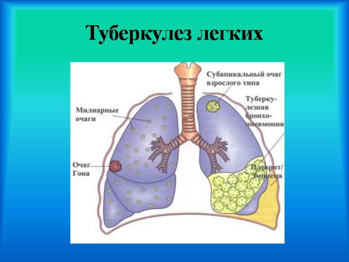 Питание и другие методы лечения
