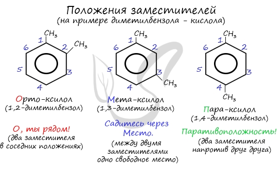 Химические свойства фенолов | химия онлайн