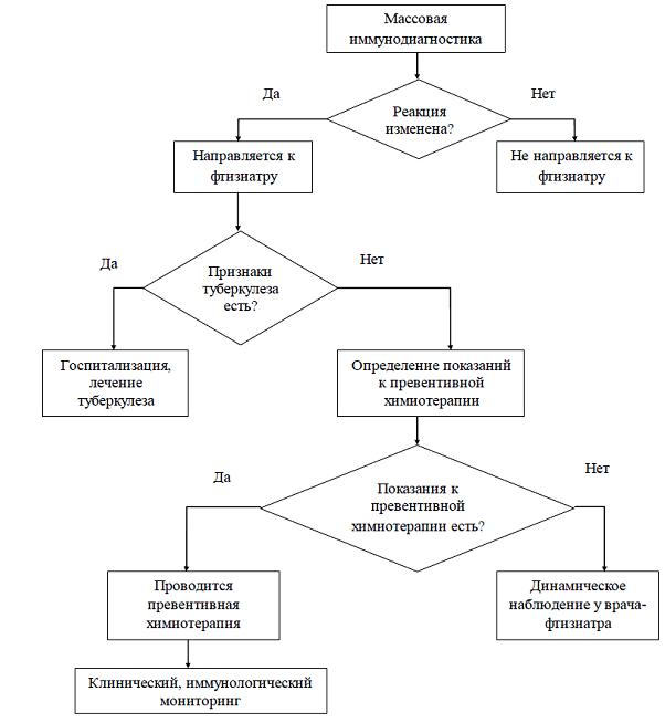 Проба манту код по мкб 10