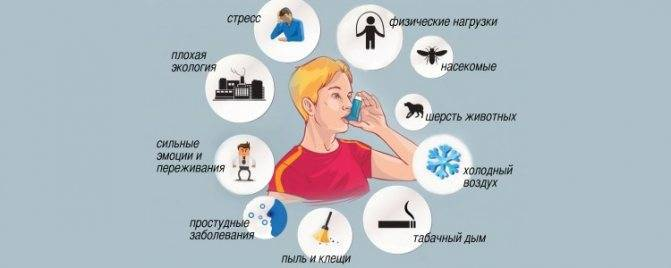 Бронхиальная астма: первые признаки и симптомы, причины и лечение