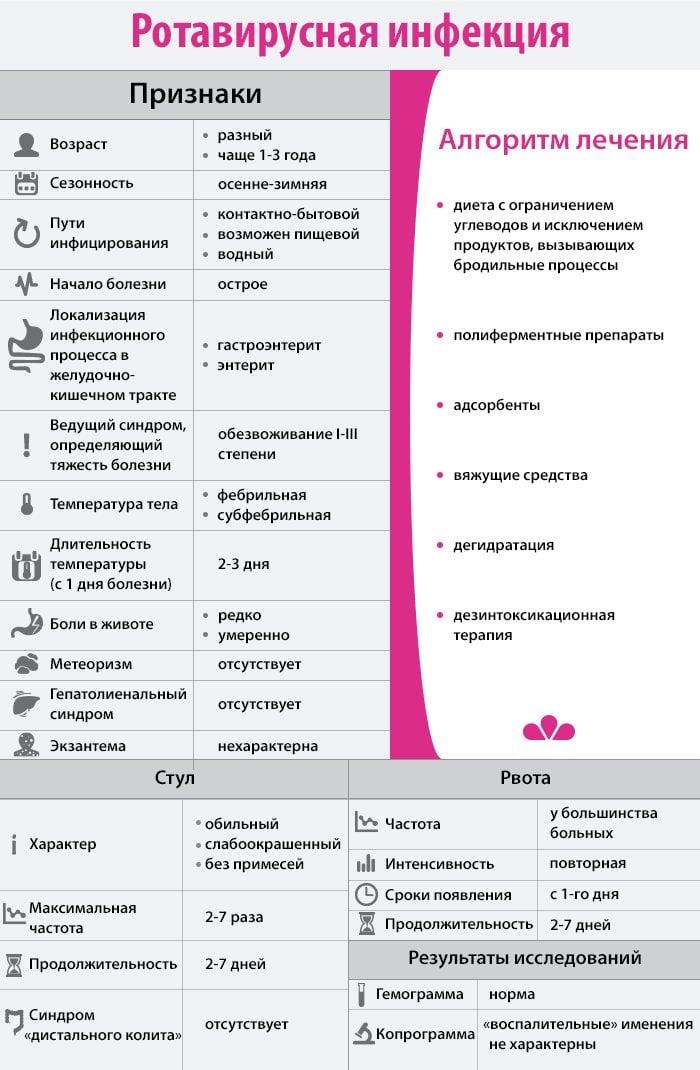 Сколько Придерживаться Диеты После Ротавируса. Питание после ротавирусной инфекции