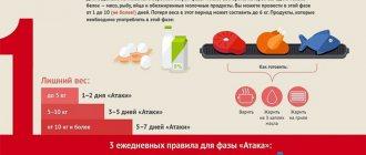 Кремлевская диета: меню для простых работающих людей