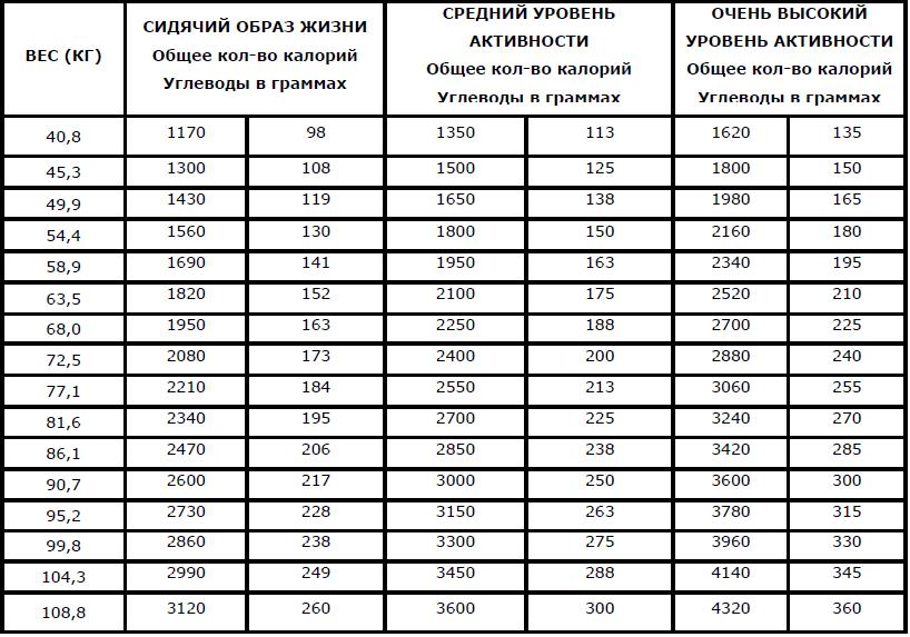 Таблица продуктов с высоким и низким инсулиновым индексом