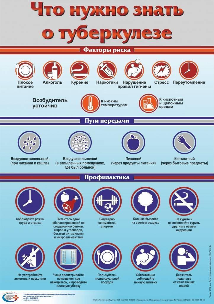 3 основных направления в профилактическом лечении туберкулеза у детей