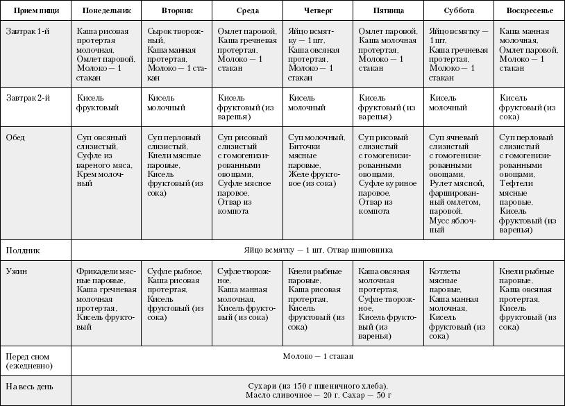 Диета Пятый Стол Меню На Месяц. Диета Стол №5: меню и таблица продуктов