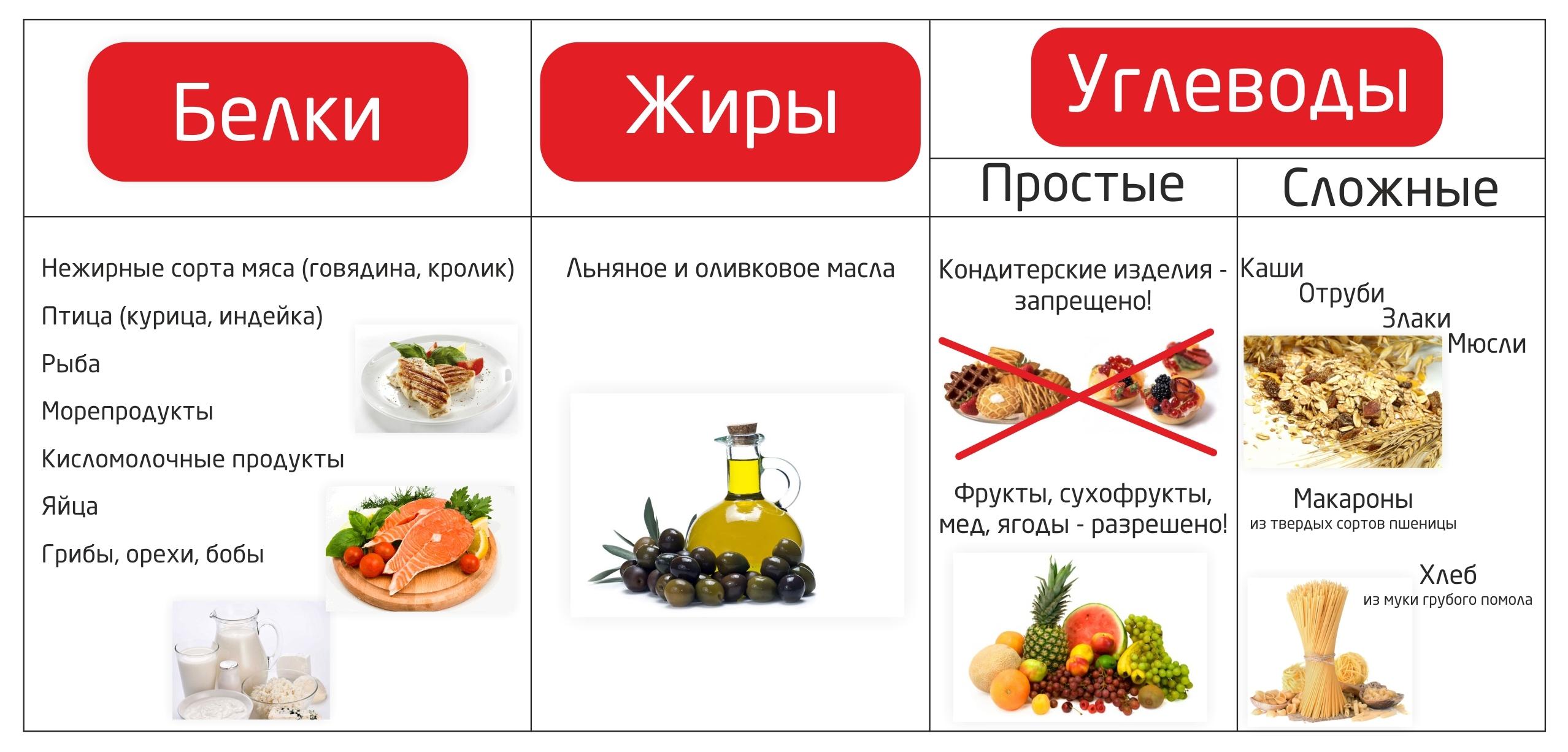 Правильное питание для похудения: меню на каждый день для похудения