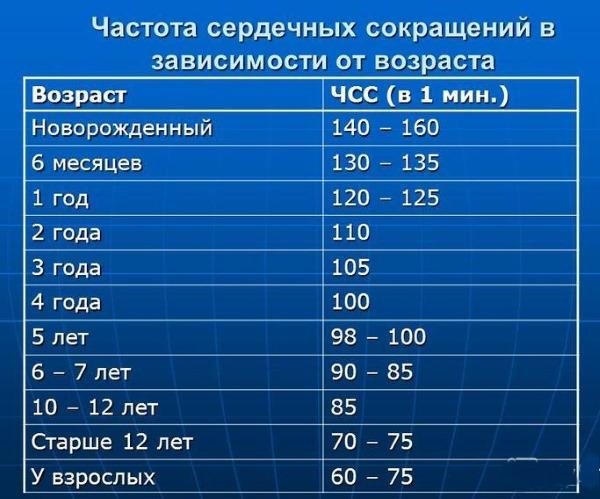 Артериальное давление и пульс норма по возрастам таблица